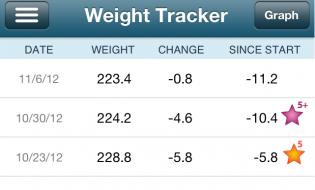 Weight Watchers Week 3 Results