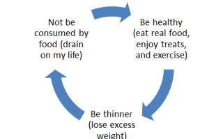 Weight Loss Cycle