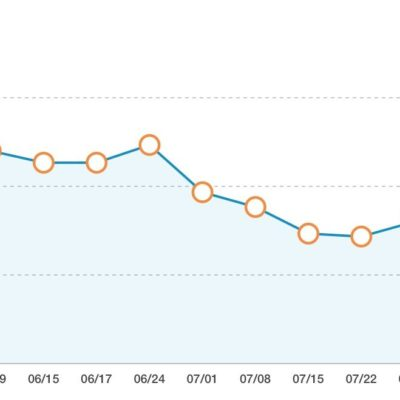 An Off Balance Week + Weigh In