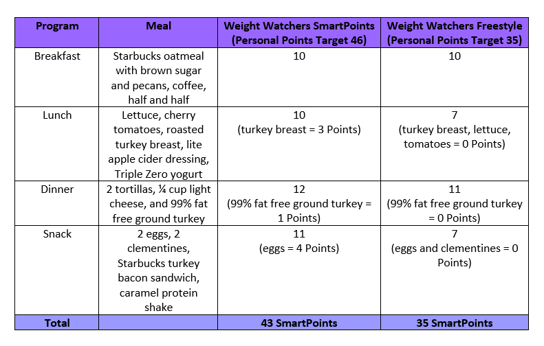 New Weight Watchers Freestyle Plan And Overview Balancing Today