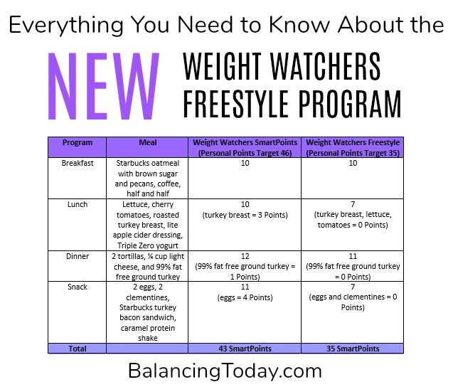 The New Weight Watchers Freestyle Program