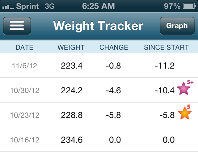 Weight Watchers Plans Before Points Balancing Today